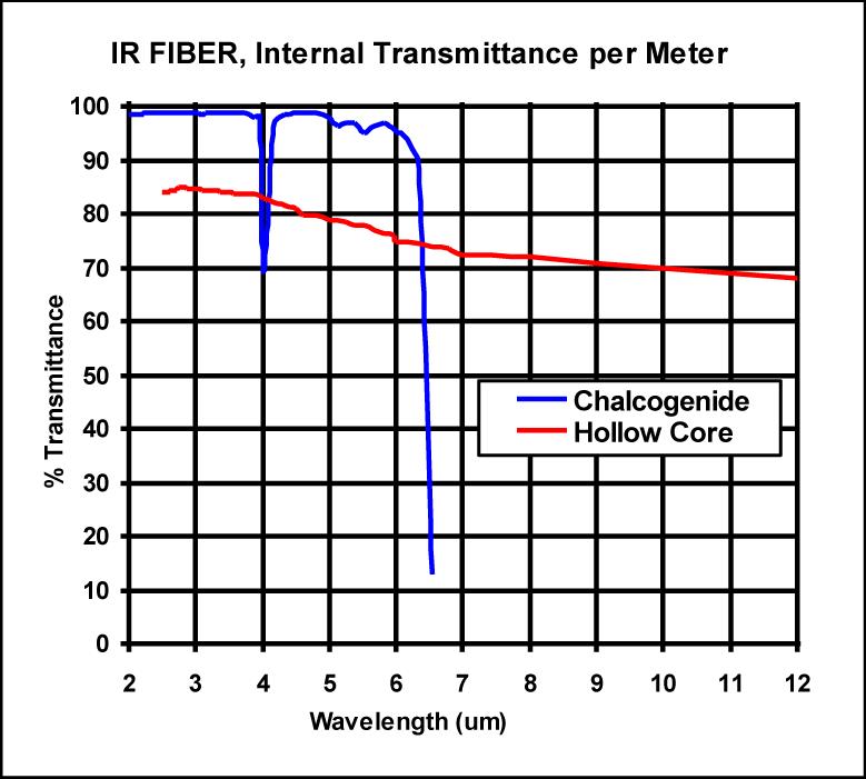 IR Fiber Internal Transmittance per Meter