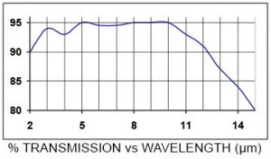 Transimission vs Wavelength